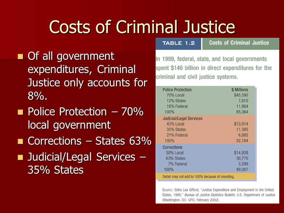 Costs of Criminal Justice