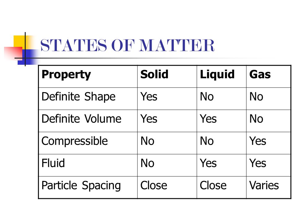 STATES OF MATTER Property Solid Liquid Gas Definite Shape Yes No