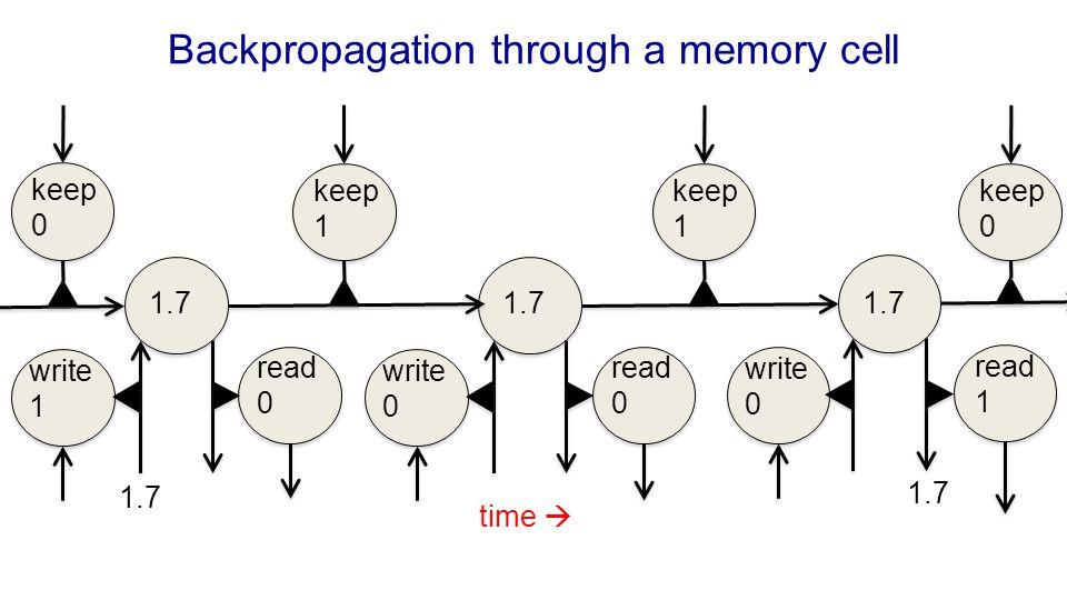 Backpropagation through a memory cell