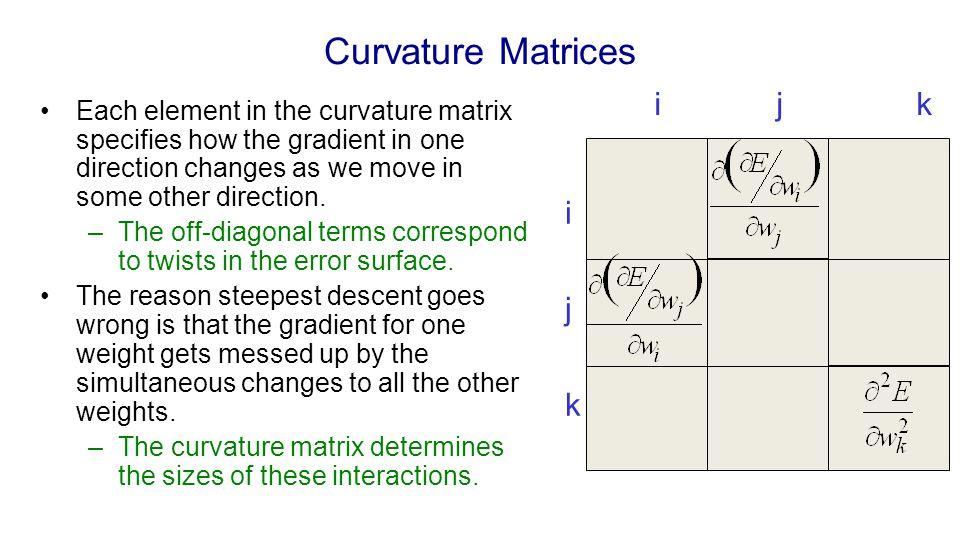Curvature Matrices i j k i j k