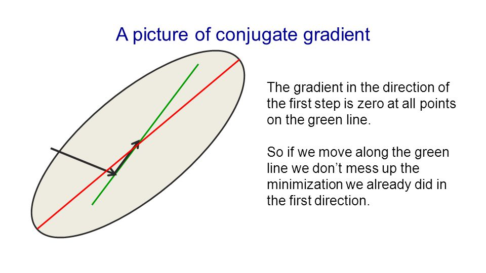 A picture of conjugate gradient