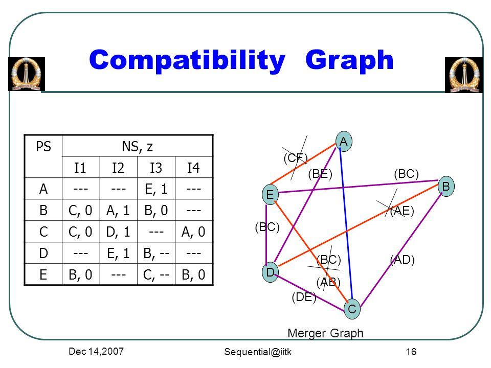 Compatibility Graph PS NS, z I1 I2 I3 I4 A --- E, 1 B C, 0 A, 1 B, 0 C