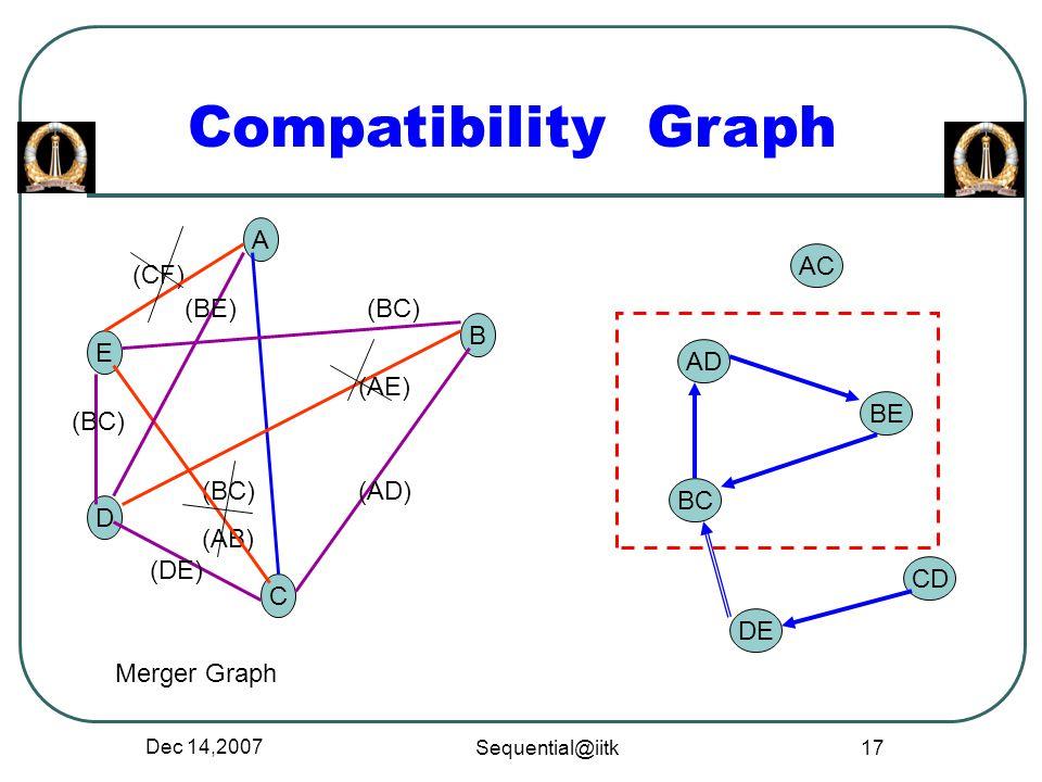 Compatibility Graph A AC (CF) (BE) (BC) B E AD (AE) BE (BC) (BC) (AB)