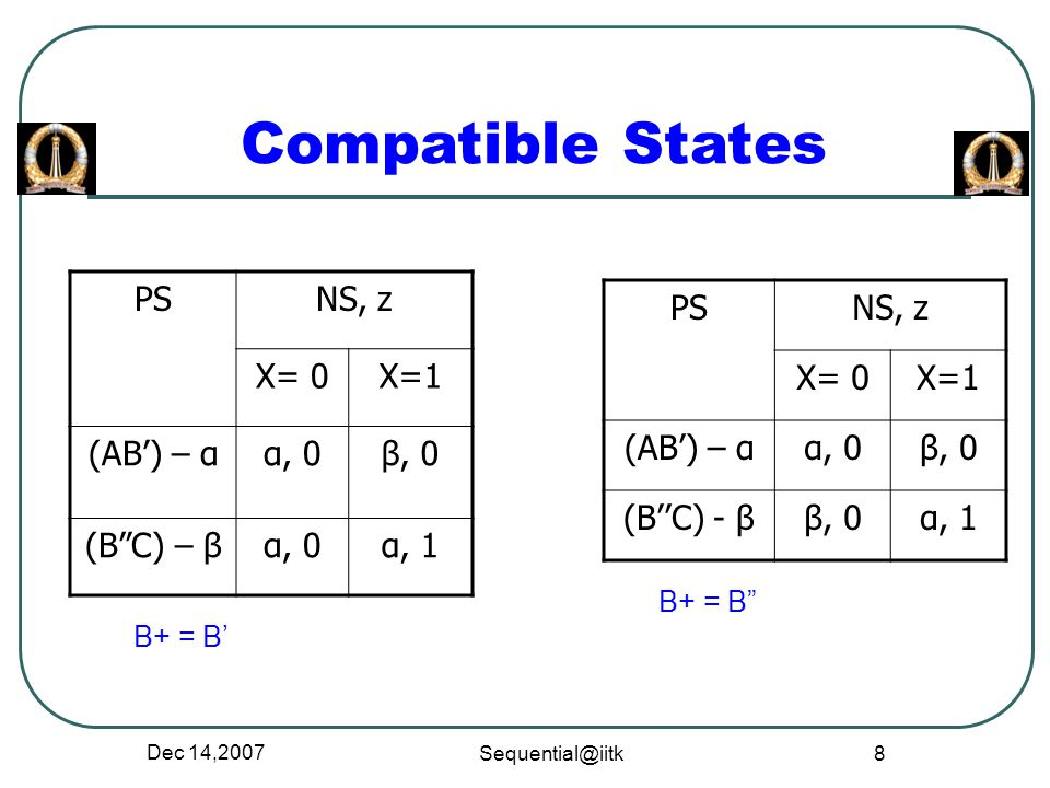 Compatible States PS NS, z X= 0 X=1 (AB') – α α, 0 β, 0 (B C) – β α, 1