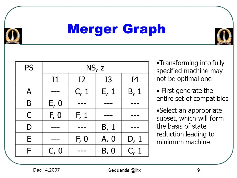 Merger Graph PS NS, z I1 I2 I3 I4 A --- C, 1 E, 1 B, 1 B E, 0 C F, 0