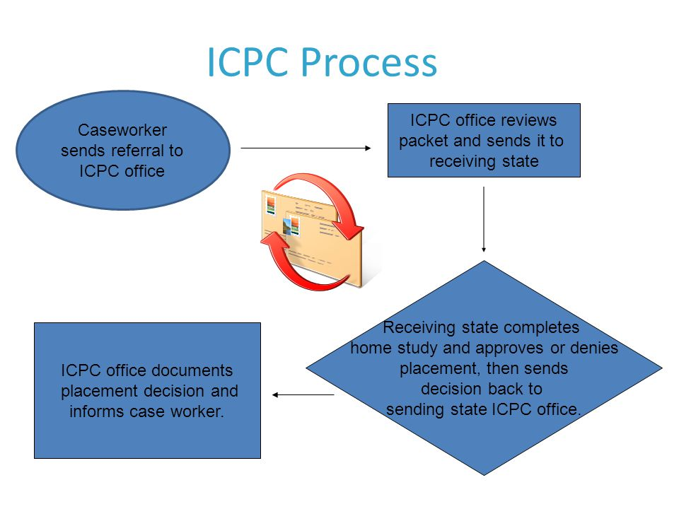 ICPC Process Caseworker sends referral to ICPC office