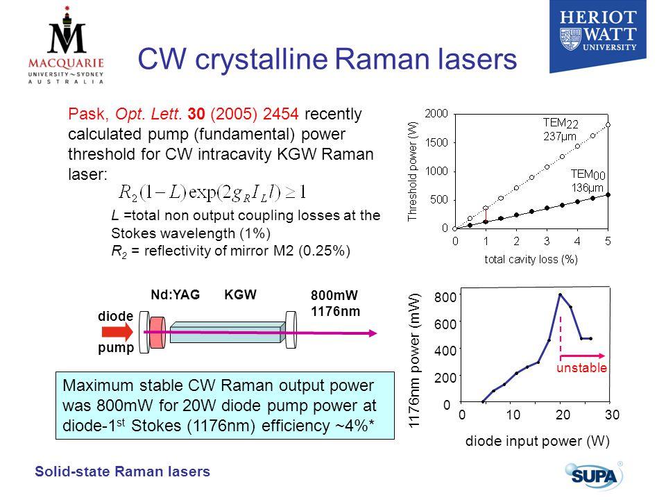 CW crystalline Raman lasers