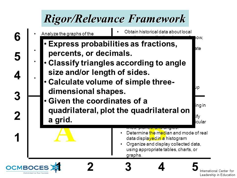 D C B A Rigor/Relevance Framework 6 5 4 3 2 1 1 2 3 4 5