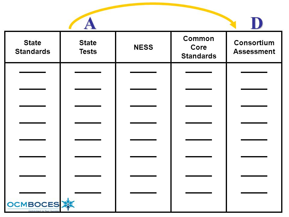 A D State Standards State Tests NESS Common Core Standards Consortium