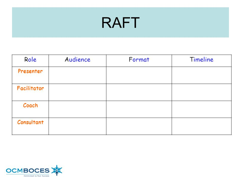 RAFT Role Audience Format Timeline Presenter Facilitator Coach