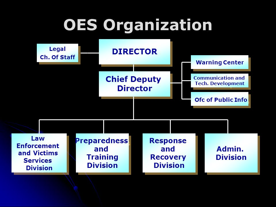 OES Organization DIRECTOR Chief Deputy Director Ofc of Public Info