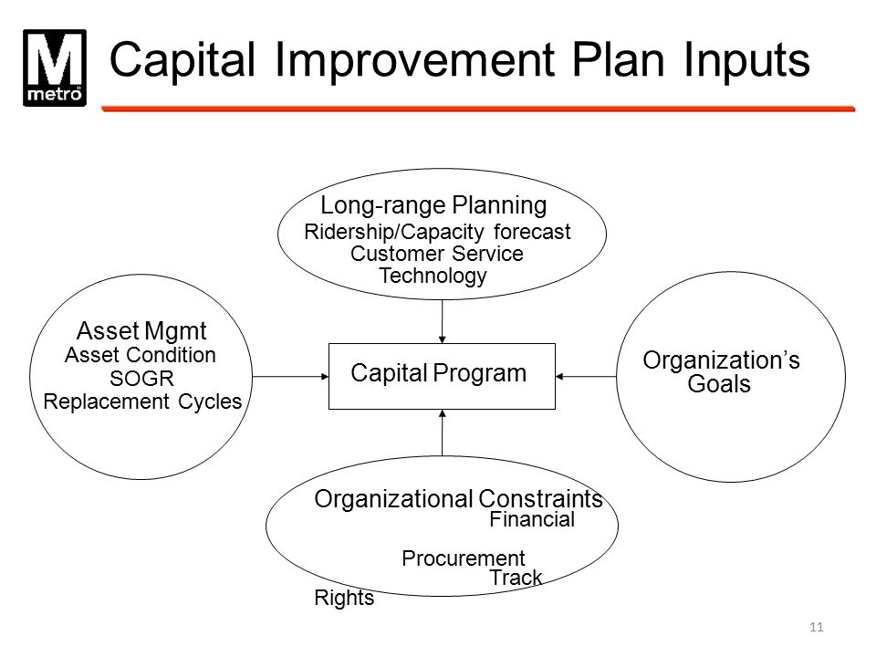 Capital Improvement Plan Inputs