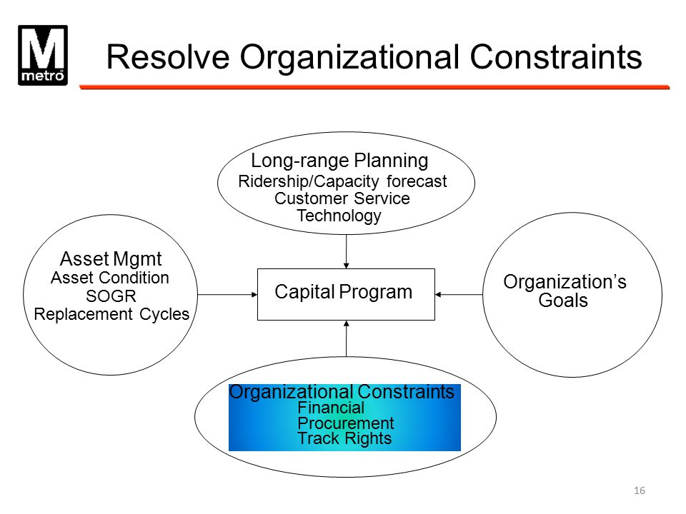 Resolve Organizational Constraints