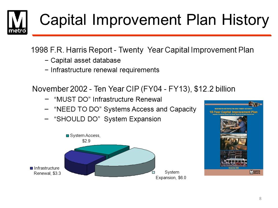 Capital Improvement Plan History