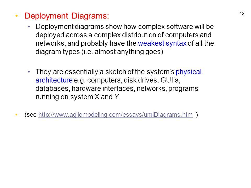 Deployment Diagrams: