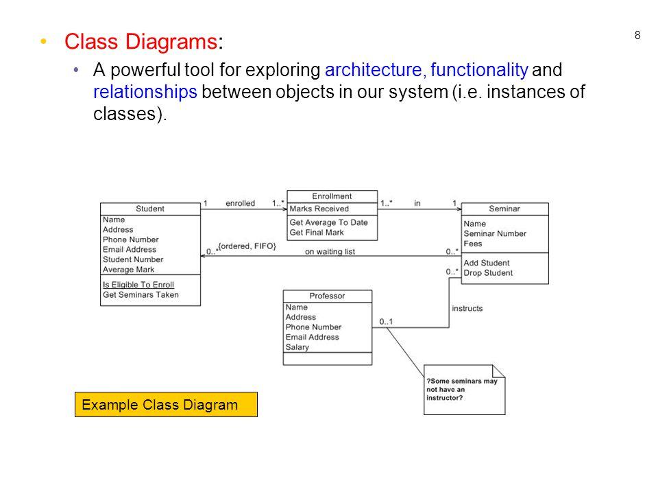 Class Diagrams: