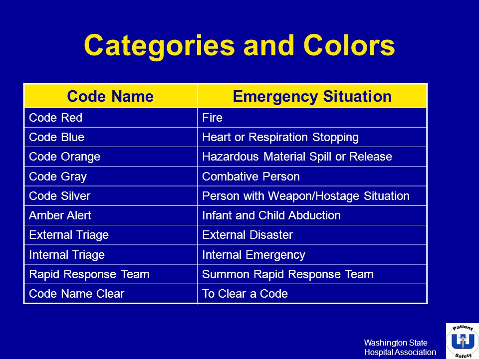 Categories and Colors Code Name Emergency Situation Code Red Fire