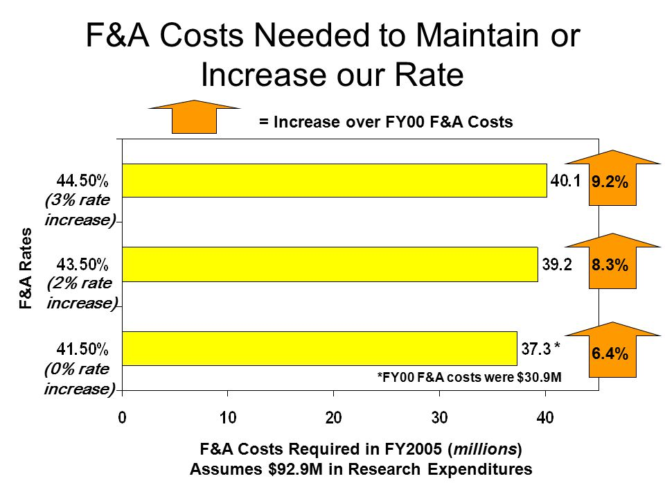 F&A Costs Needed to Maintain or Increase our Rate