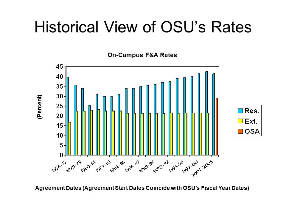 Historical View of OSU's Rates