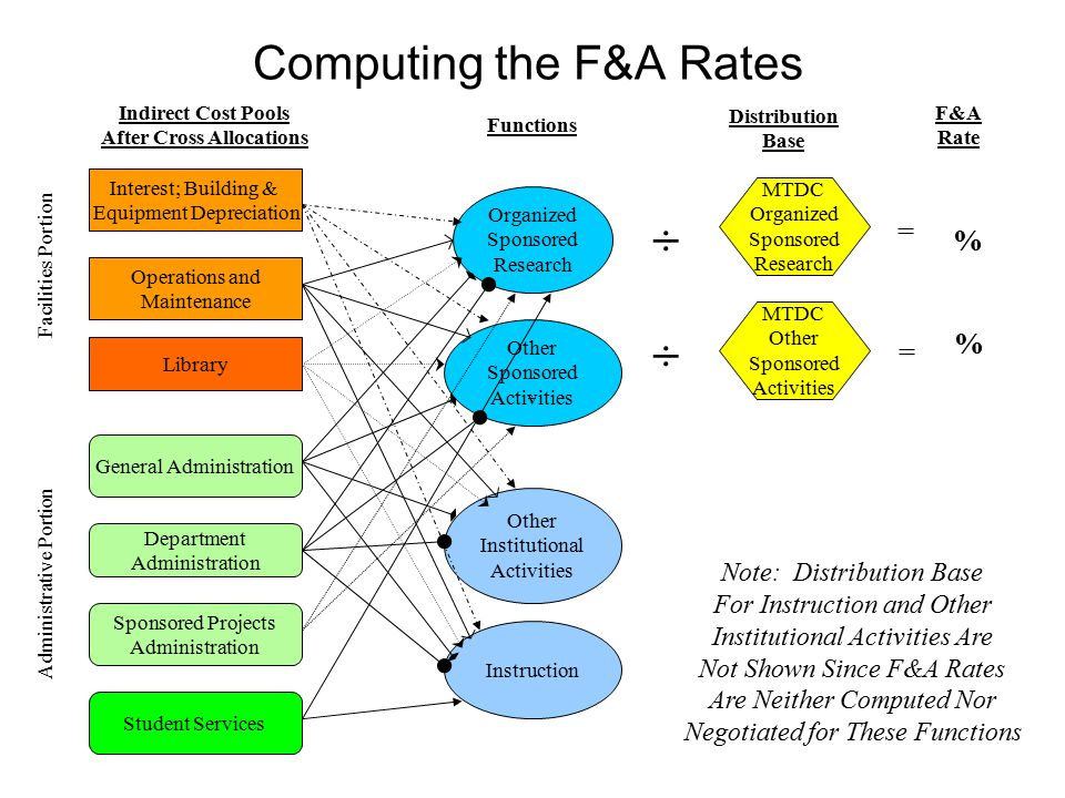 Computing the F&A Rates