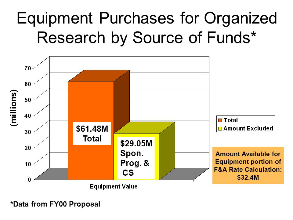 Equipment Purchases for Organized Research by Source of Funds*