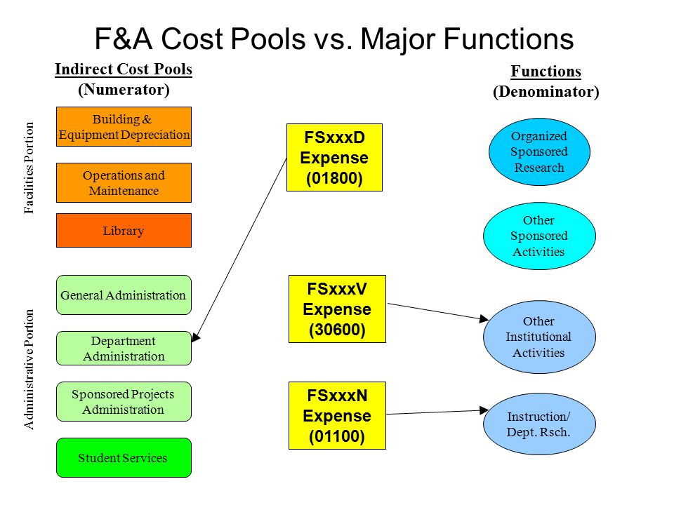 F&A Cost Pools vs. Major Functions