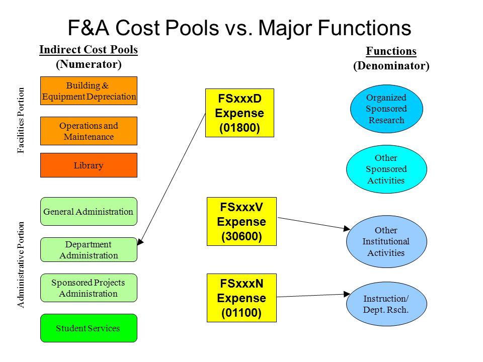 F&A Cost Pools vs. Major Functions