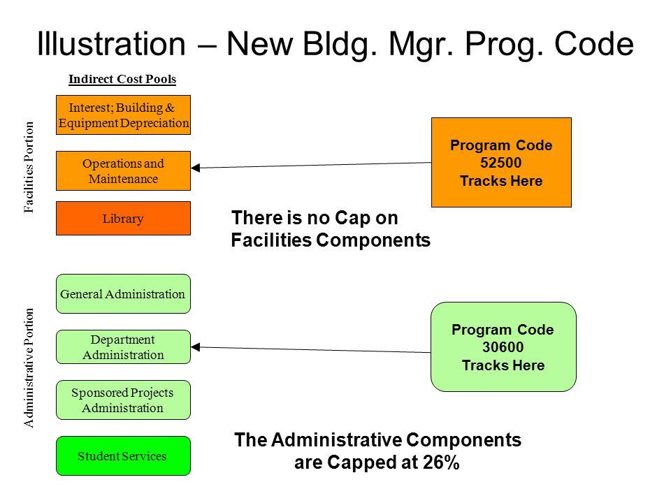 Illustration – New Bldg. Mgr. Prog. Code