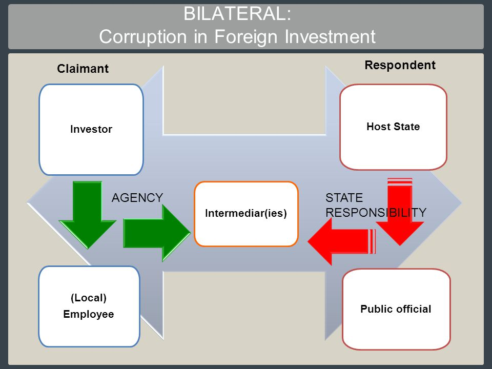 BILATERAL: Corruption in Foreign Investment