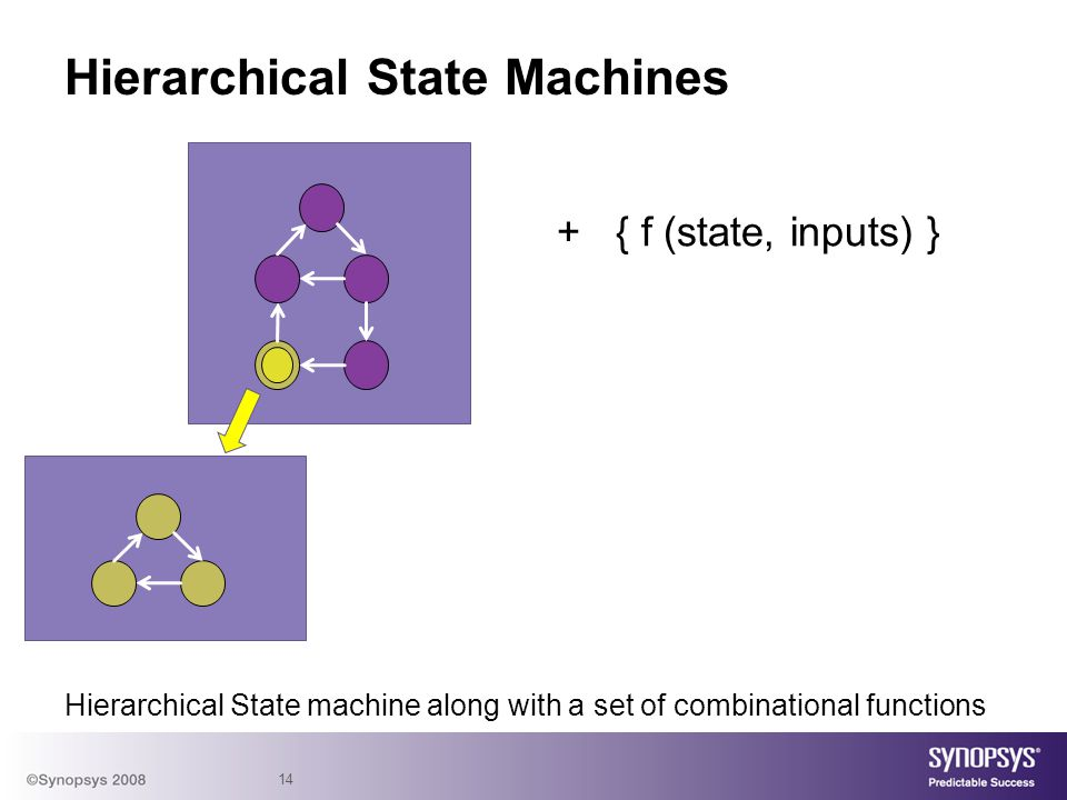 Hierarchical State Machines