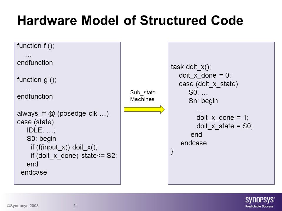Hardware Model of Structured Code