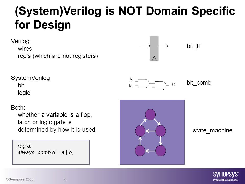 (System)Verilog is NOT Domain Specific for Design