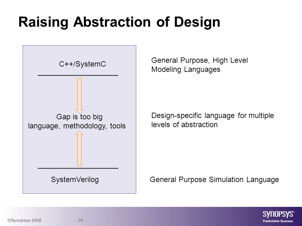 Raising Abstraction of Design