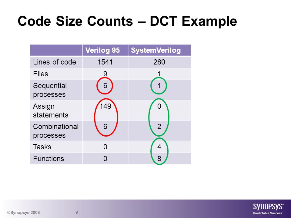 Code Size Counts – DCT Example