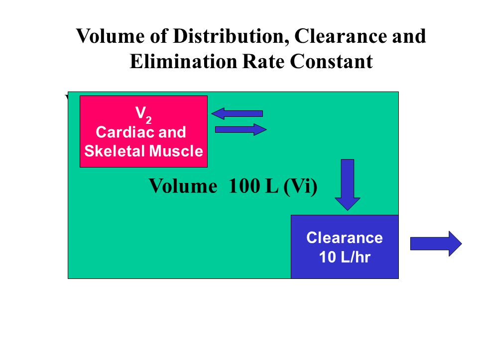 Volume of Distribution, Clearance and Elimination Rate Constant