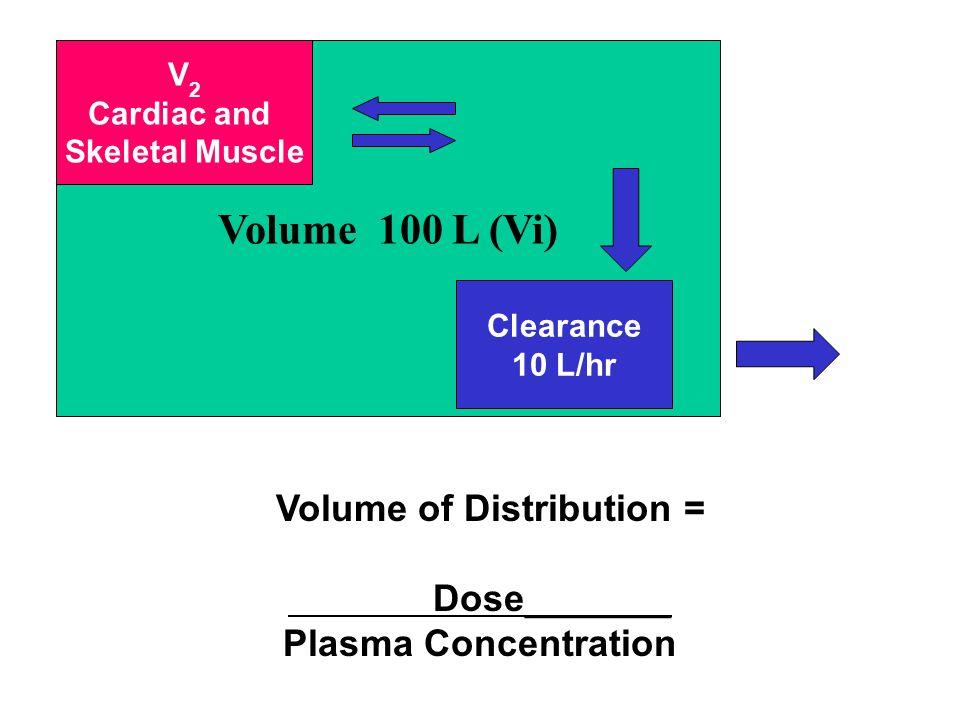 Volume of Distribution =