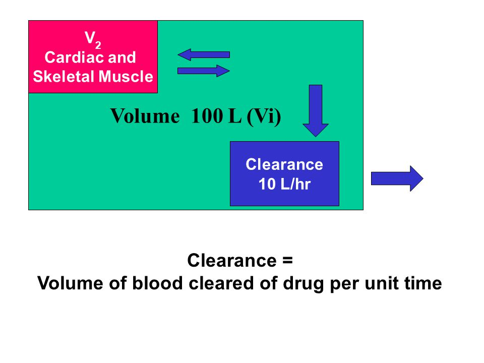 Volume of blood cleared of drug per unit time