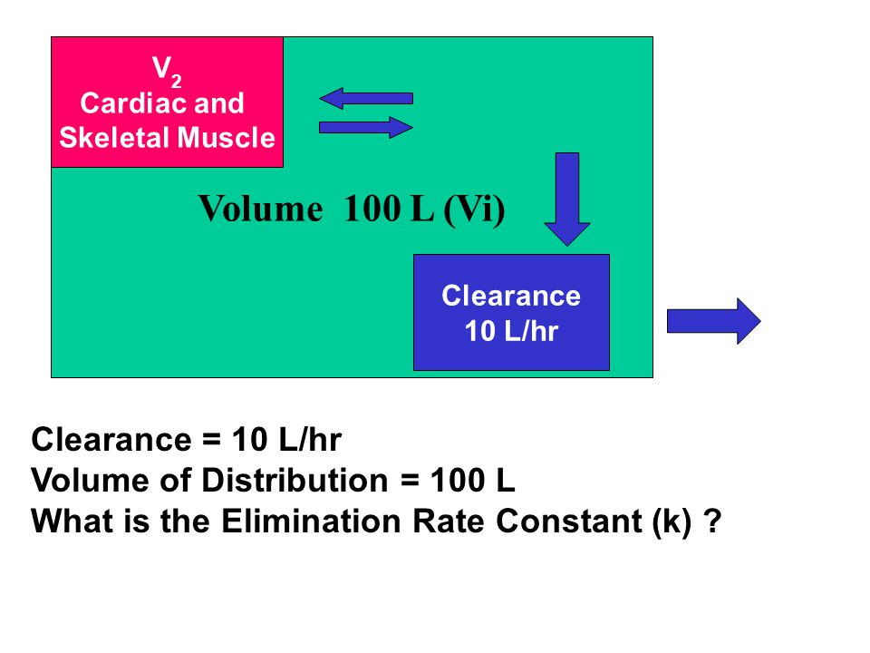 Volume 100 L (Vi) Clearance = 10 L/hr Volume of Distribution = 100 L