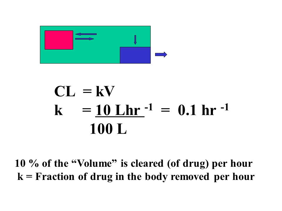 CL = kV k = 10 Lhr -1 = 0.1 hr -1. 100 L. 10 % of the Volume is cleared (of drug) per hour.