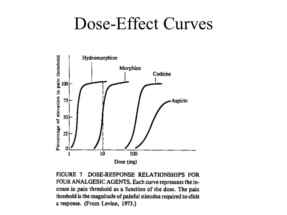 Dose-Effect Curves