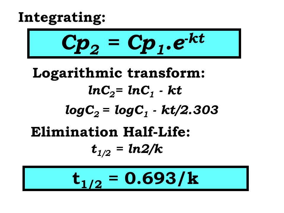 Logarithmic transform: Elimination Half-Life: