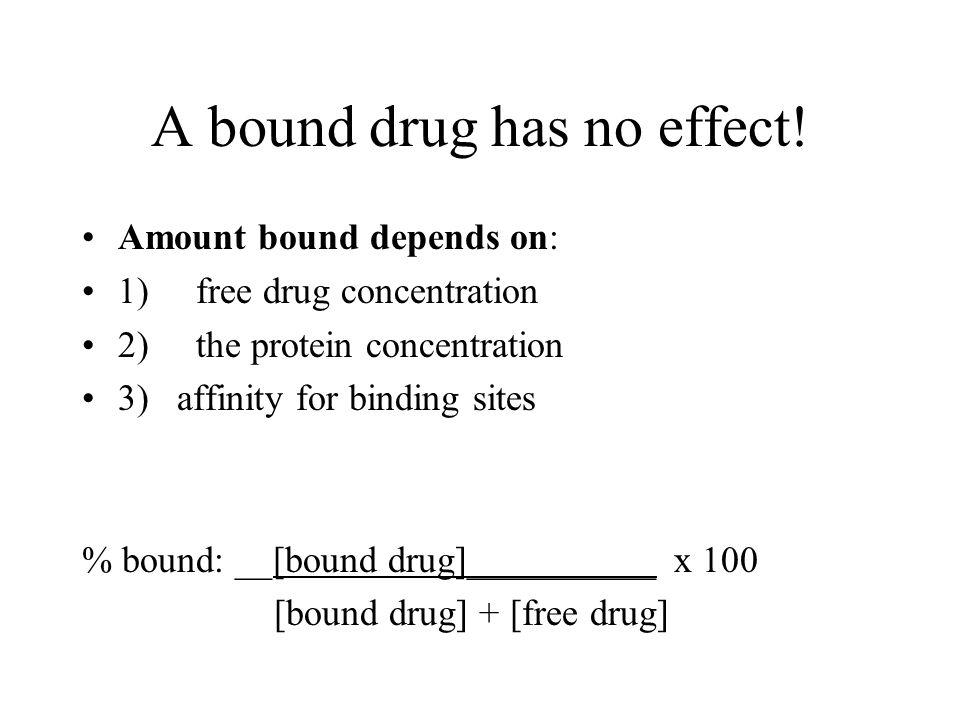A bound drug has no effect!