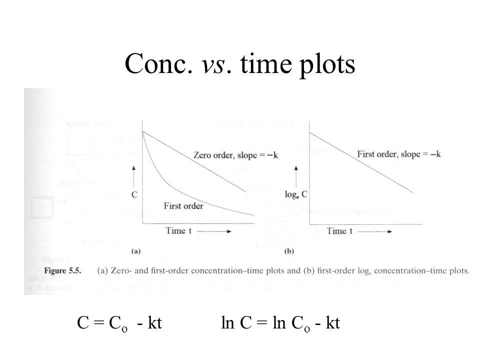 Conc. vs. time plots C = Co - kt ln C = ln Co - kt