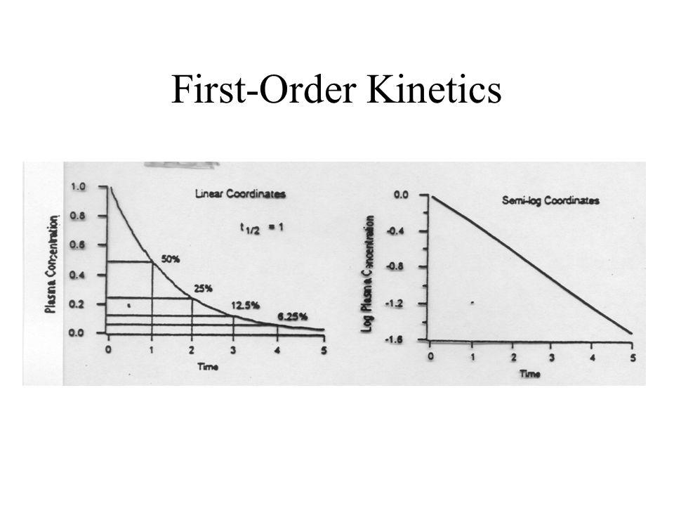 First-Order Kinetics