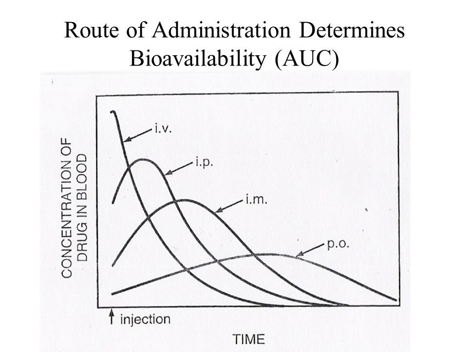 Route of Administration Determines Bioavailability (AUC)