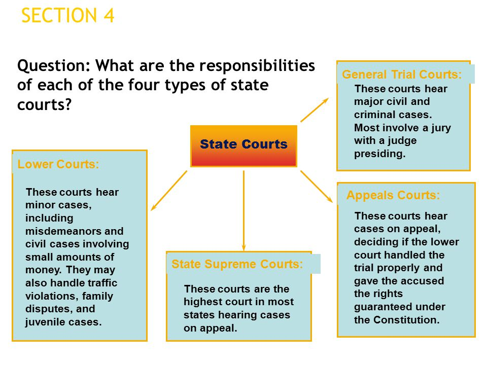 SECTION 4 Question: What are the responsibilities of each of the four types of state courts General Trial Courts: