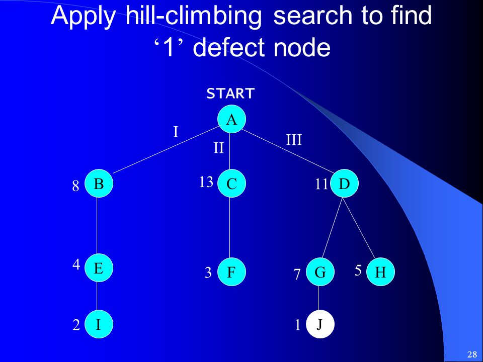 Apply hill-climbing search to find '1' defect node
