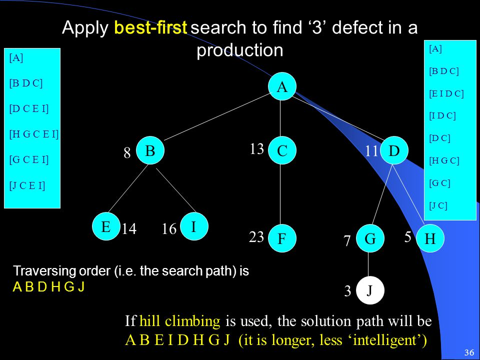 Apply best-first search to find '3' defect in a production