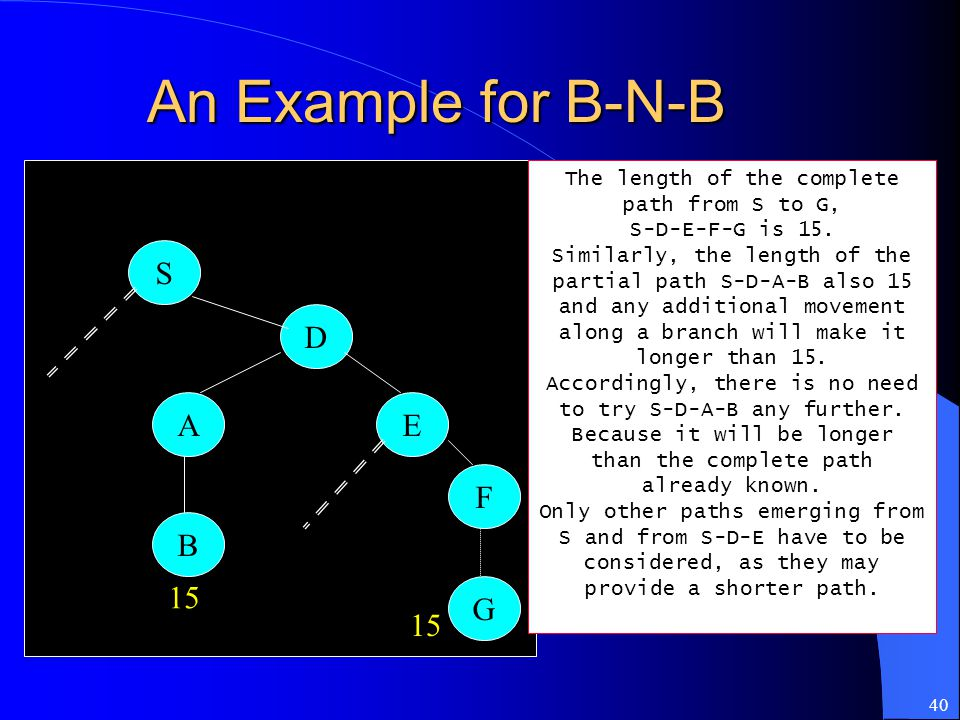 An Example for B-N-B S D A E F B 15 G 15 The length of the complete