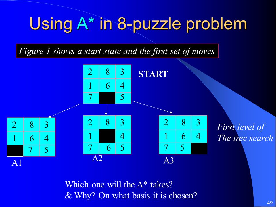 Using A* in 8-puzzle problem
